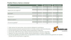 Tabla puntuaciones pruebas físicas escala de suboficiales